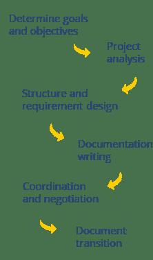 a1qa software documentation provision services