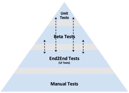 mobile-test-pyramid
