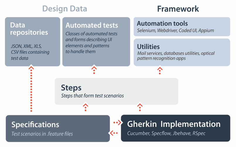 Building Test Automation Solution in BDD Environment