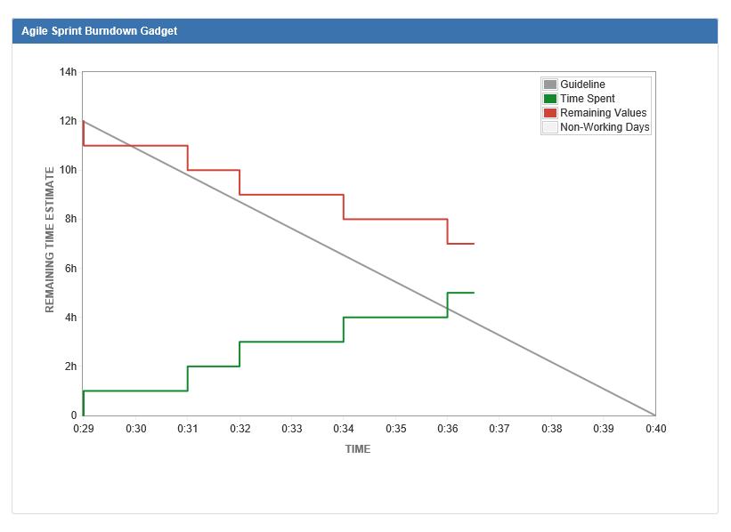 jira-burndown-chart-example
