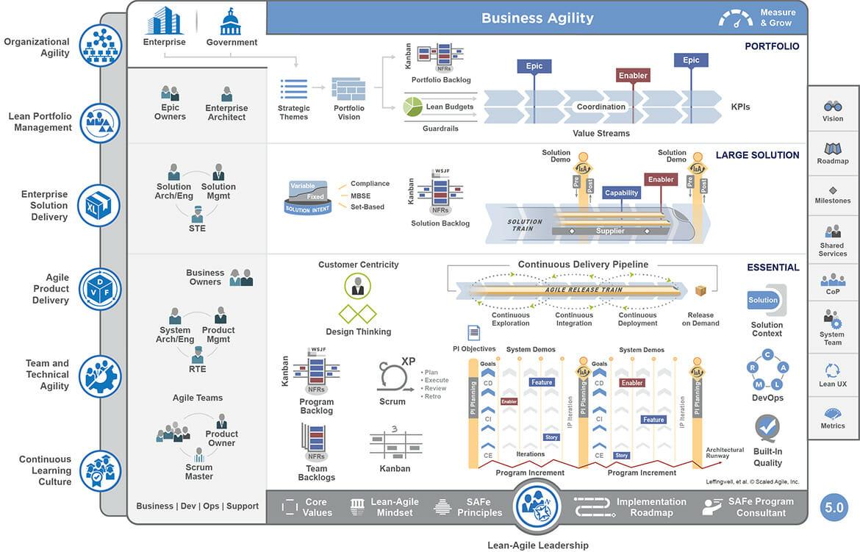 Agile: SAFe methodology