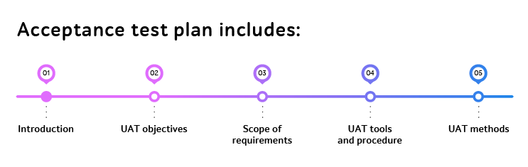 Main sections of acceptance test plan