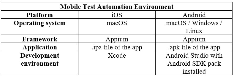 QA team to perform mobile test automation.