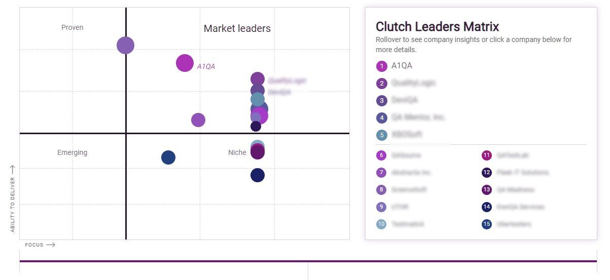 Top Software Application Testing Firms - Clutch leaders matrix