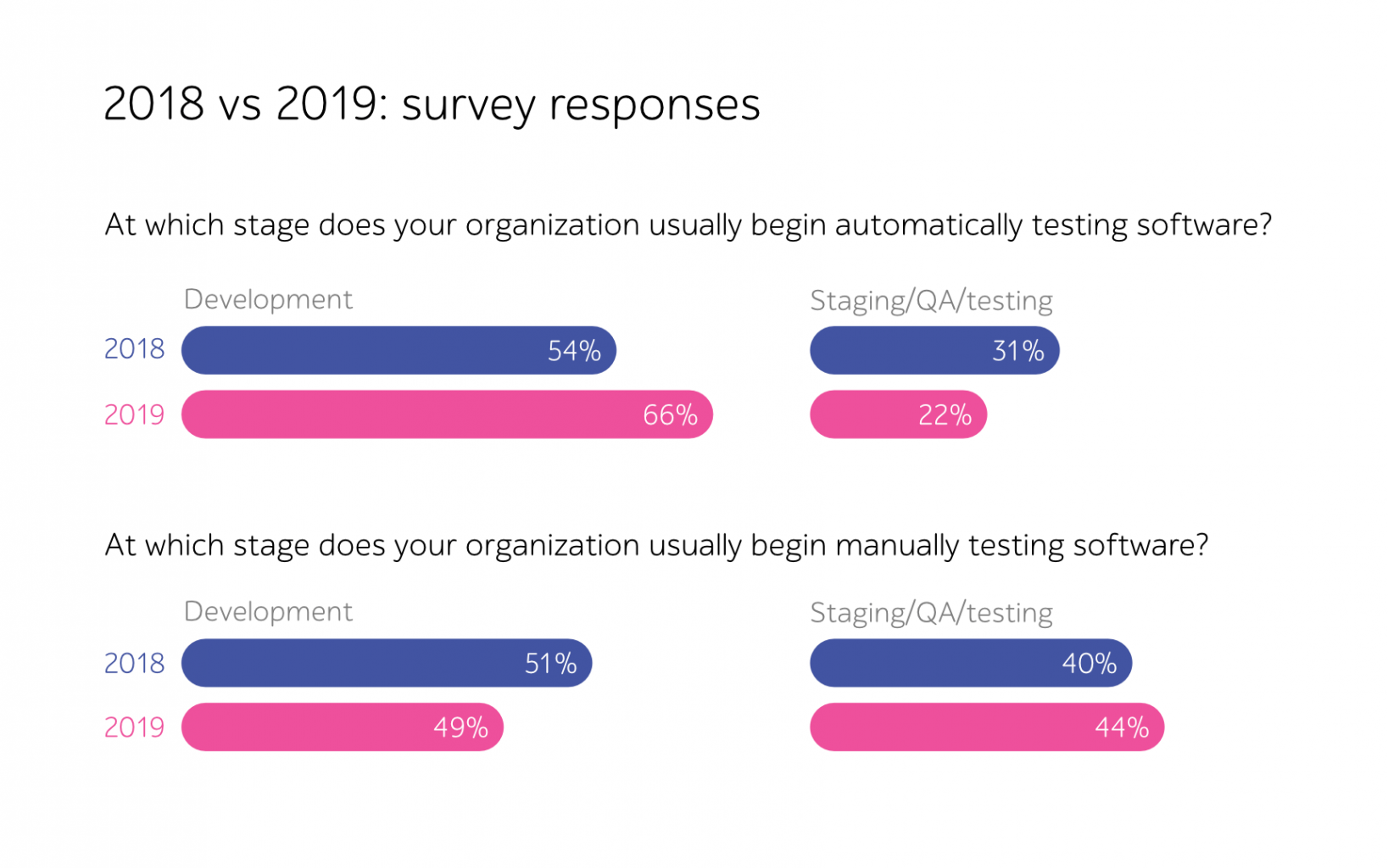At which stage does your organization usually begin automatically testing software