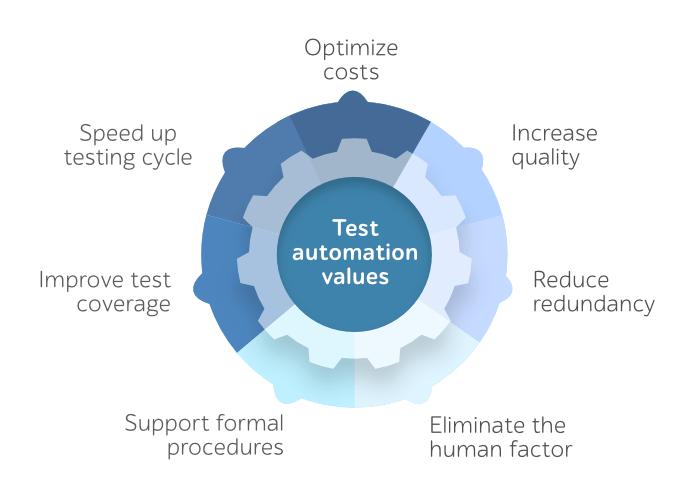 Test automation values