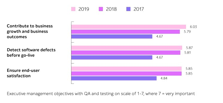 QA and software testing objectives 2019