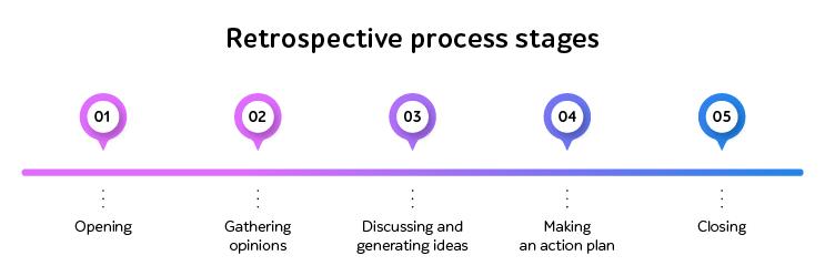Retrospective process stages