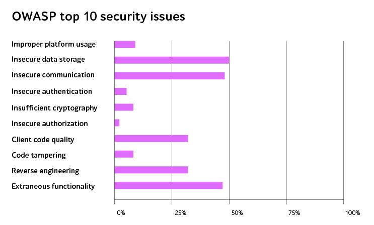 OWASP risks