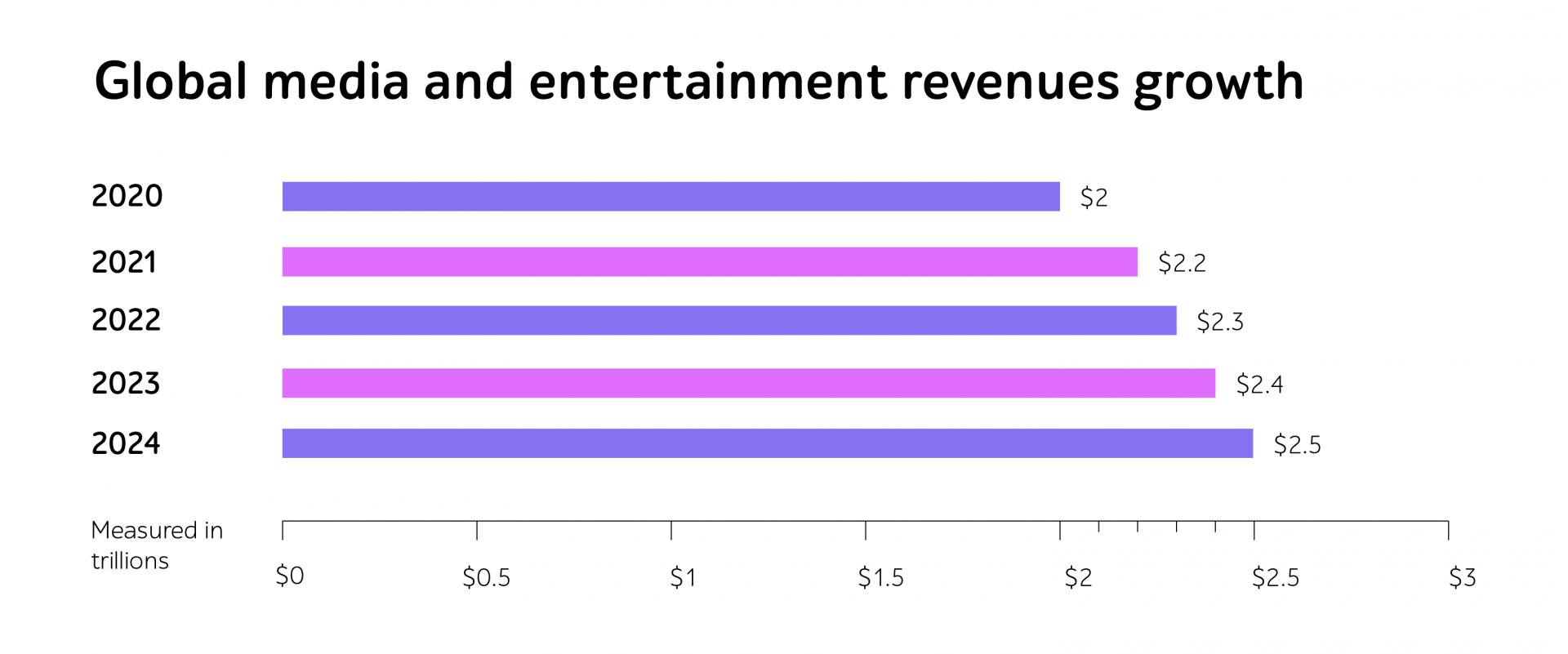 Media revenue