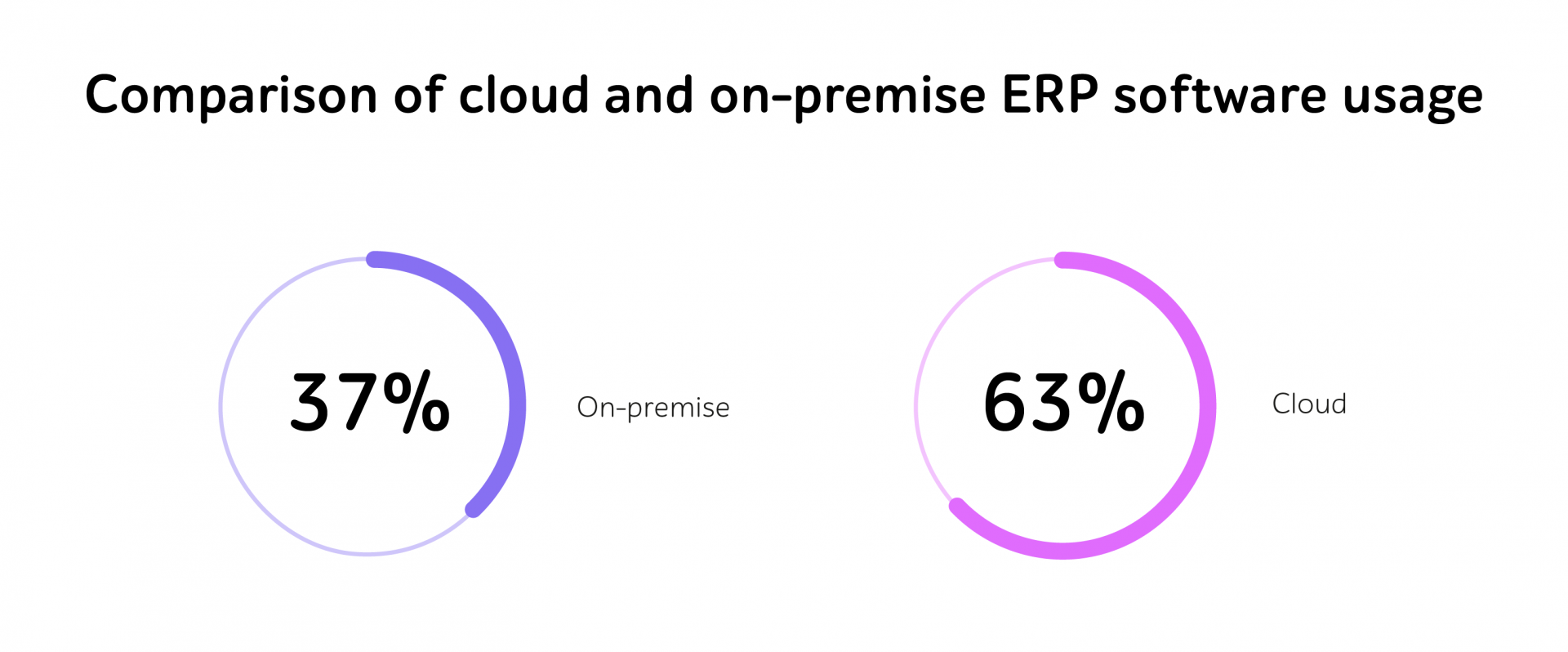 ERP usage stats