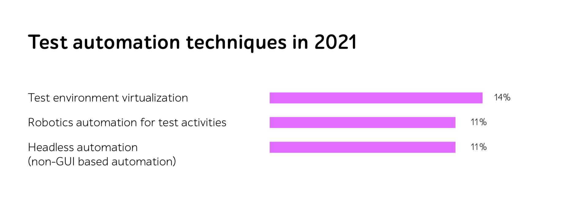 Test automation techniques