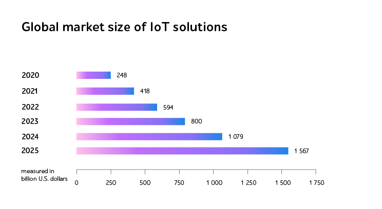 Market size of IoT solutions