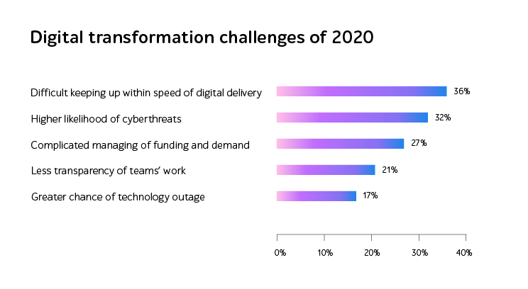 Digital transformation challenges of 2020