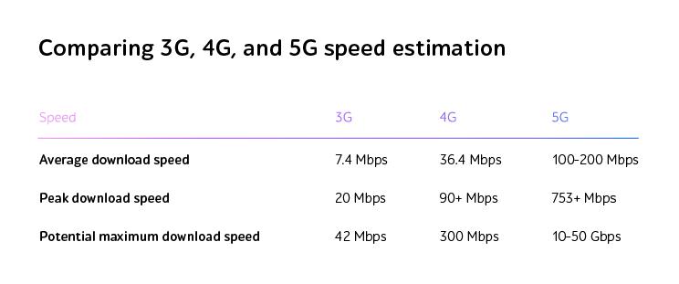 Speed estimation